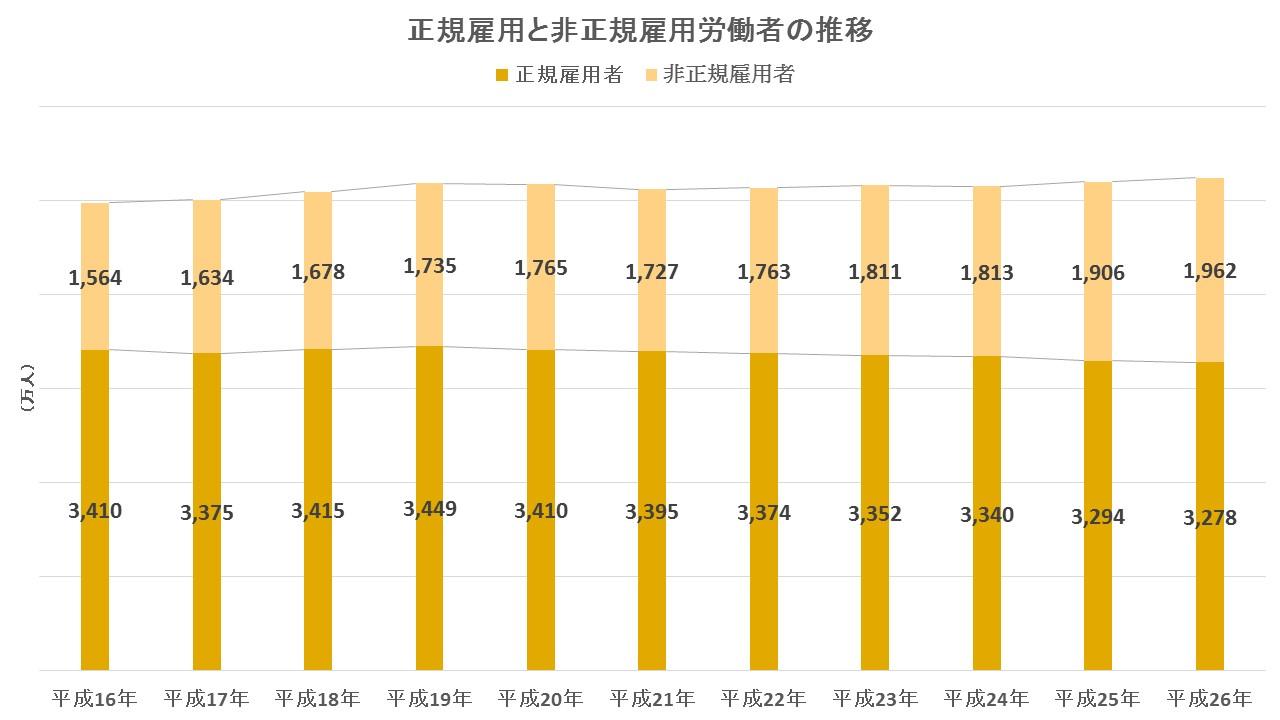http://www.law-pro.jp/weblog/%E6%AD%A3%E8%A6%8F%E9%9B%87%E7%94%A8%E3%81%A8%E9%9D%9E%E6%AD%A3%E8%A6%8F%E9%9B%87%E7%94%A8%E5%8A%B4%E5%83%8D%E8%80%85%E3%81%AE%E6%8E%A8%E7%A7%BB.jpg